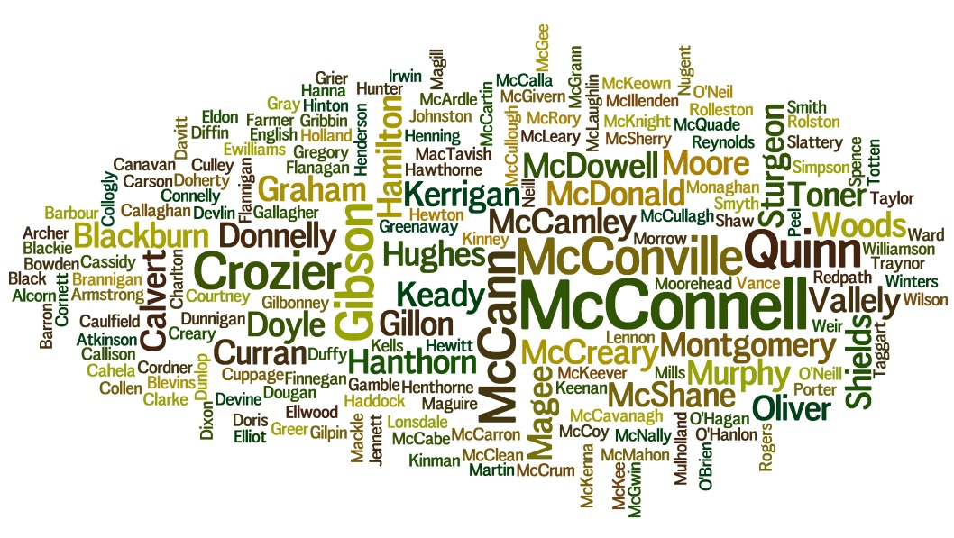 Surname Wordcloud Armagh