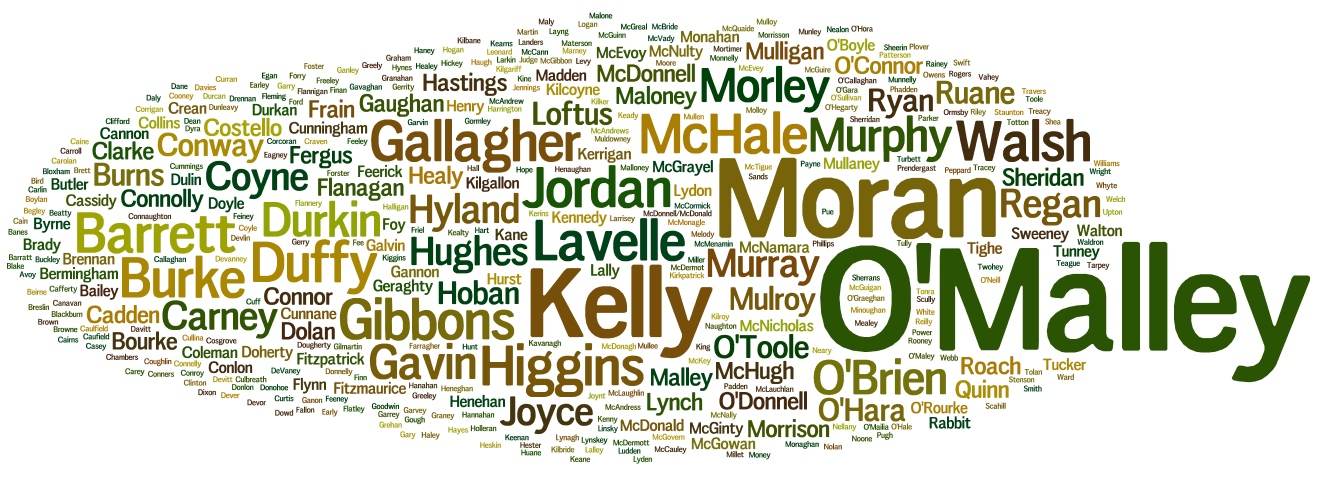 Surname Wordcloud March 2016 Mayo
