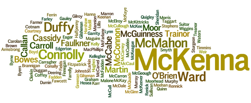 Surname Wordcloud March 2016 Monaghan