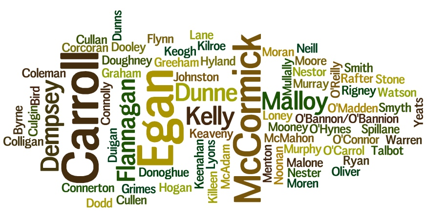 Surname Wordcloud March 2016 Offaly