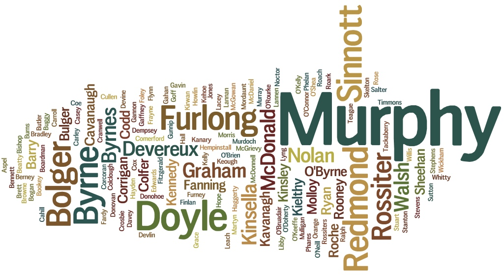 Surname Wordcloud March 2016 Wexford